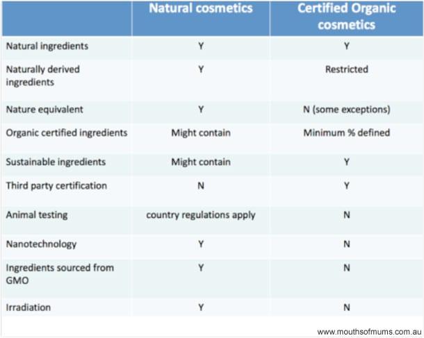 organic-vs-non-table