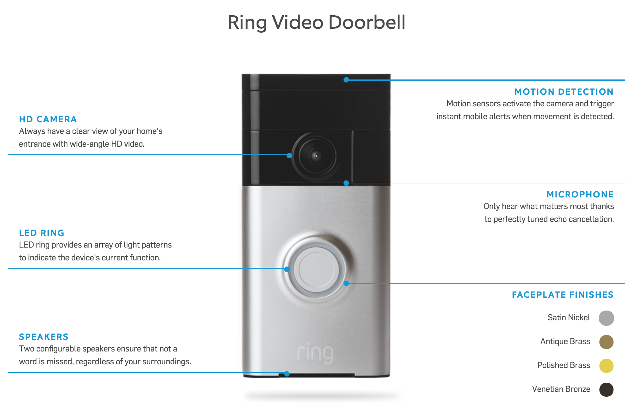 Ring Video Doorbell features