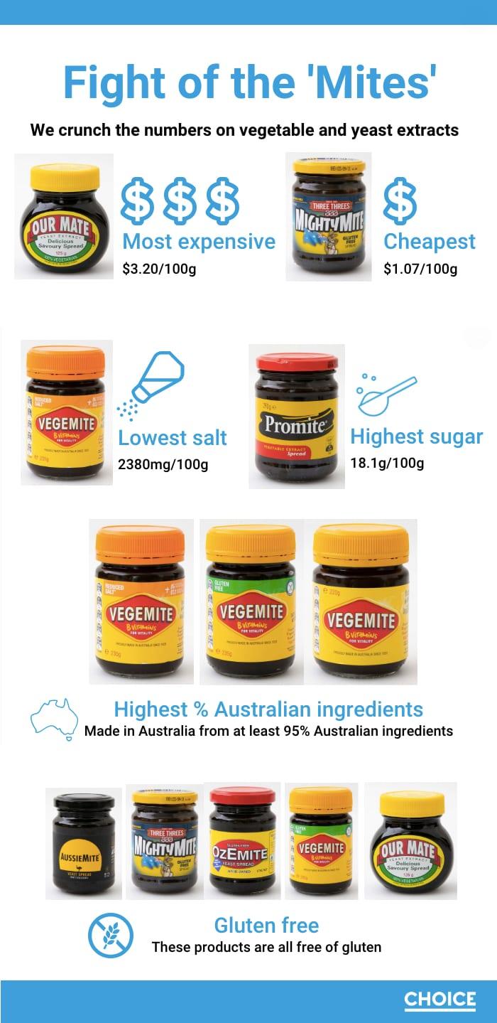 mighty mite taste test infographic