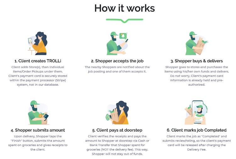 trolli-how-it -works